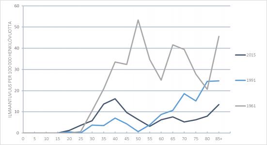 Kohdunkaulan syövän ilmaantuvuus ikäluokittain vuosina 1961, 1991 ja 2015. Seulonta aloitettiin 1963, ja se laajeni koko maahan 1970-luvun alussa.