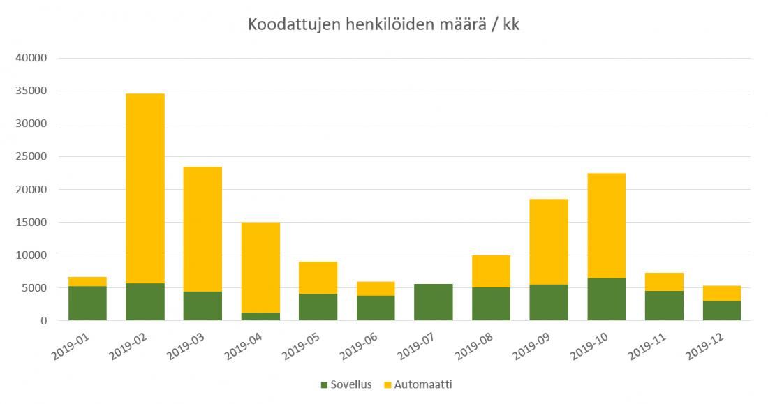 Pylväsdiagrammi koodattujen henkilöiden määrästä